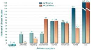 antivirus-vendor-comparison