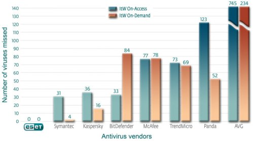 Antivirus Vendor Comparison
